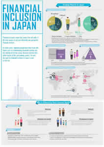Financial Inclusion in Japan