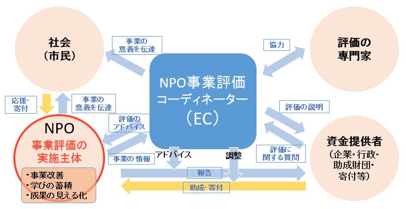 NPO事業評価コーディネーター役割図